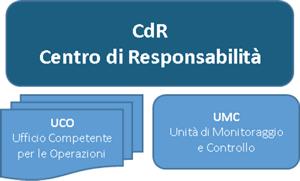 grafico-con-in-cima-cdr-e-sotto-UCO-UMC