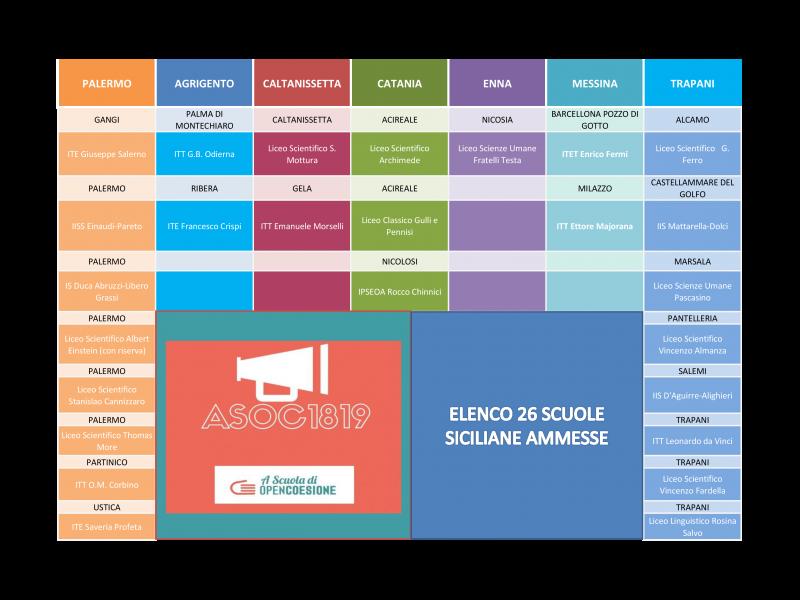 A Scuola di OpenCoesione (ASOC): ventisei le scuole siciliane ammesse per l'edizione 2018-2019 - Elenco istituti ammessi per provincia in Sicilia