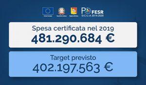 Il Po Fesr Sicilia 2014/2020 supera il target per la spesa certificata nel 2019 - 420 px